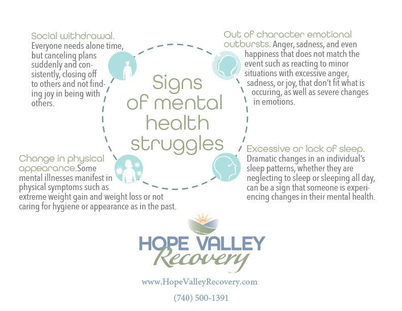 signs of mental health struggles infographic