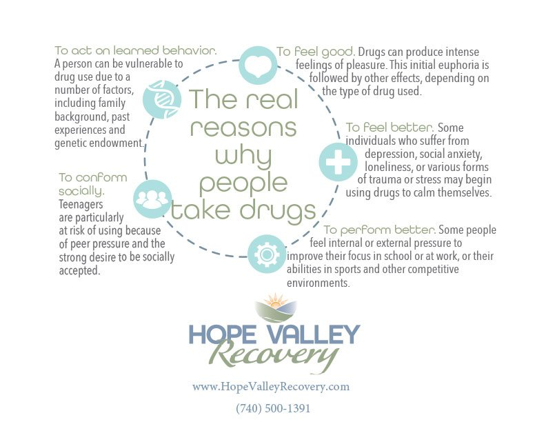 Why People Take Drugs (Infographic)